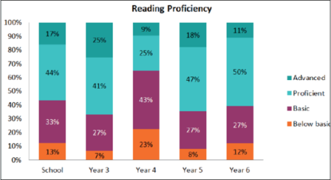 Lexile reading proficiency chart