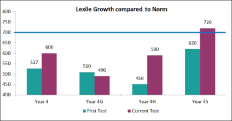 Lexile Growth compared to norm chart