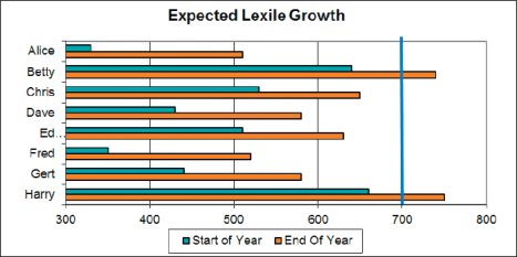 Expected annual Lexile growth chart
